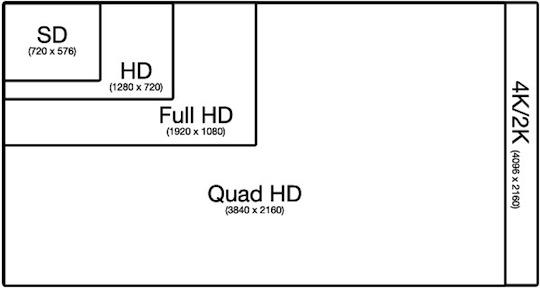 resolutions تفاوت فرمت HD و FULL HD در عکاسی و فیلمبرداری